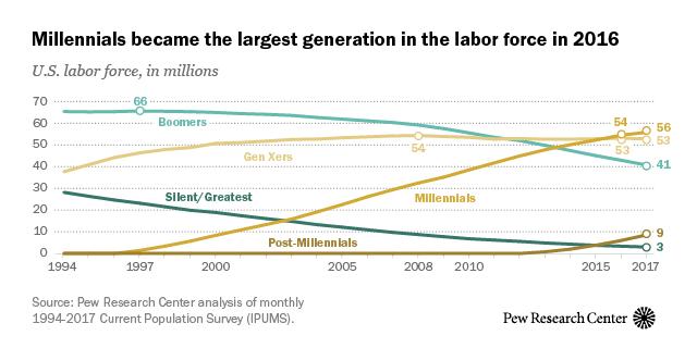 labor force composition by generation. Black Bedroom Furniture Sets. Home Design Ideas