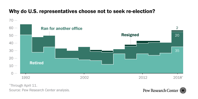 Why do U.S. representatives choose to not seek re-election