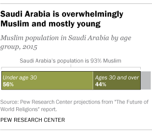 Saudi Arabia is overwhelmingly Muslim and mostly young
