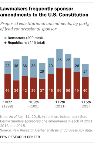 Constitutional Amendments In Us Rarely Go Anywhere Pew Research