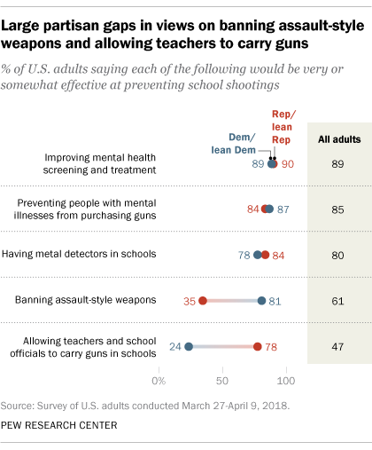 Majority Of Teens Worry About School Shootings, And So Do