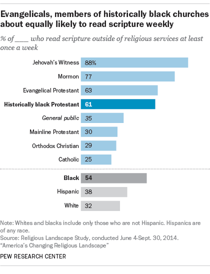 Evangelicals, members of historically black churches about equally likely to read scripture weekly