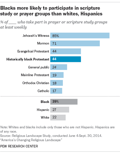 Blacks more likely to participate in scripture study or prayer groups than whites, Hispanics