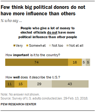 Few think big political donors do not have more influence than others