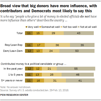 Broad view that big donors have more influence, with contributors and Democrats most likely to say this