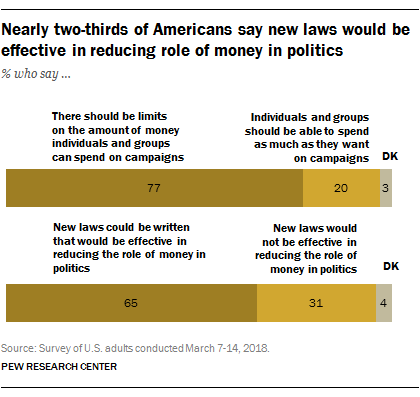 Nearly two-thirds of Americans say new laws would be effective in reducing role of money in politics