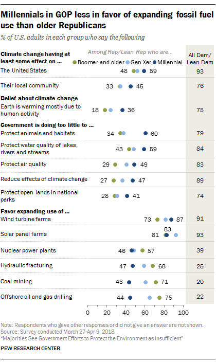 Millennials in GOP less in favor of expanding fossil fuel use, compared with older Republicans