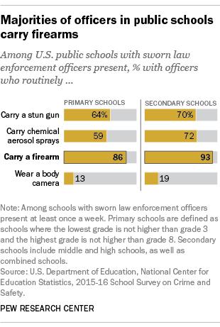 Majorities of officers in public schools carry firearms