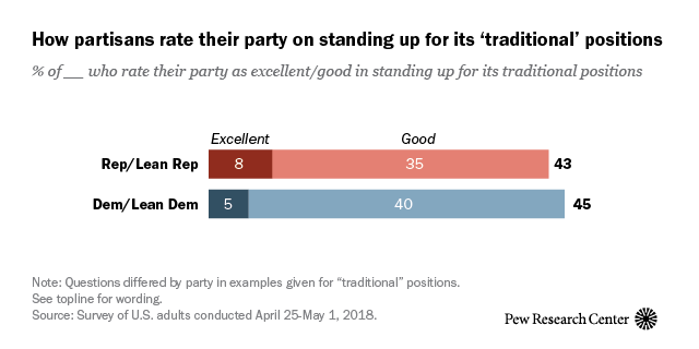 How partisans rate their party on standing up for its 'traditional' positions