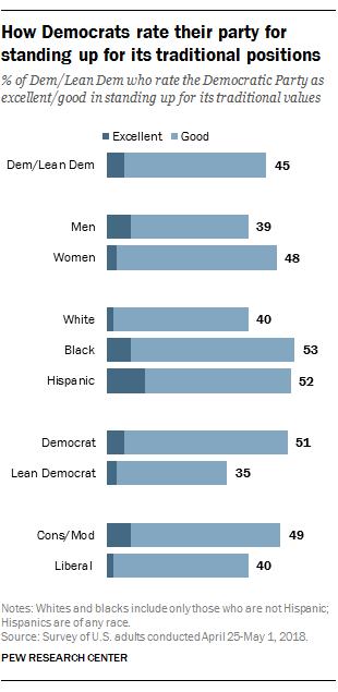 How Democrats rate their party for standing up for its traditional positions