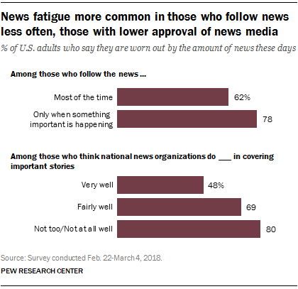 News fatigue more common in those who follow news less often, those with lower approval of news media
