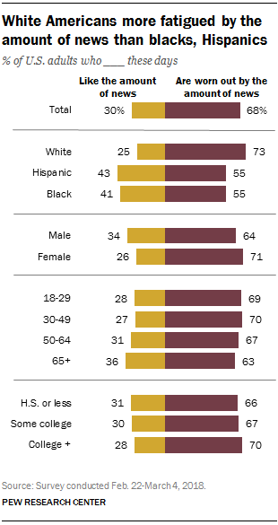 White Americans more fatigued by the amount of news than blacks, Hispanics