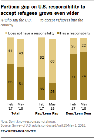 Partisan gap on U.S. responsibility to accept refugees grows even wider