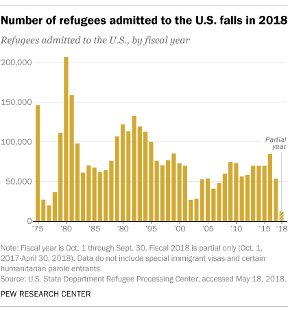 Number of refugees admitted to the U.S. falls in 2018