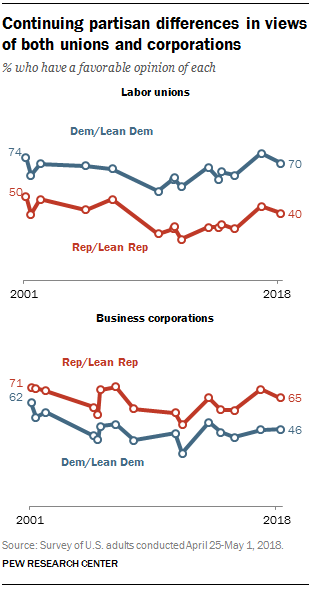 Continuing partisan differences in views of both unions and corporations