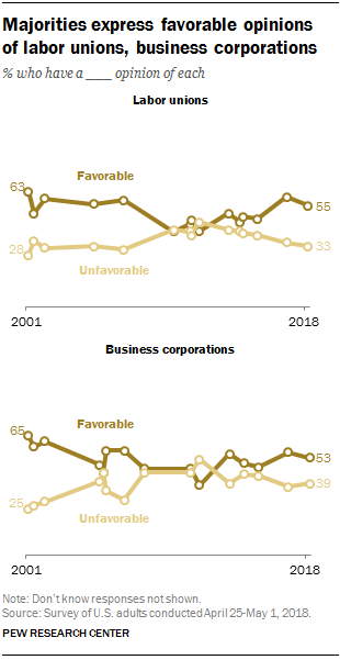 Majorities express favorable opinions of labor unions, business corporations