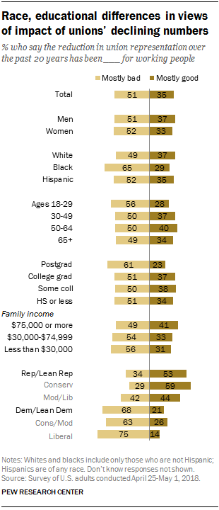Race, educational differences in views of impact of unions' declining numbers