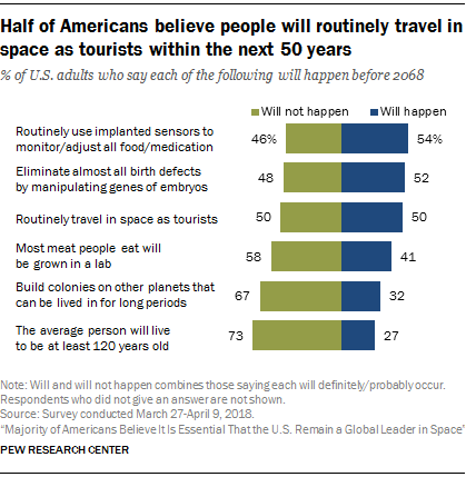 Half of Americans believe people will routinely travel in space as tourists within the next 50 years