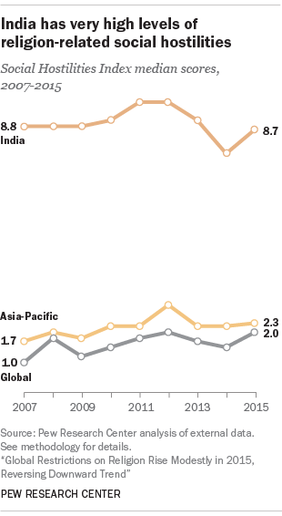 India has very high levels of religion-related social hostilities