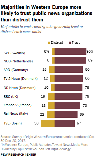 Majorities in Western Europe more likely to trust public news organizations than distrust them