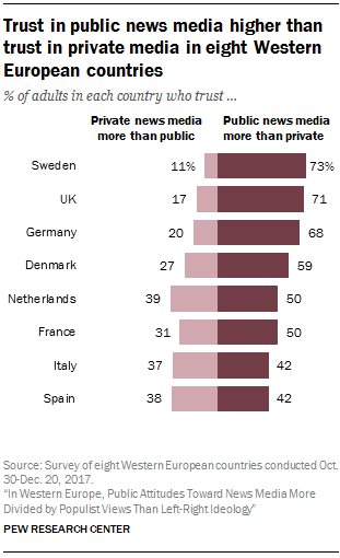 Trust in public news media higher than trust in private media in eight Western European countries