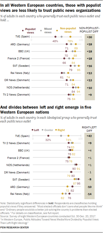 In all Western European countries, those with populist views are less likely to trust public news organizations