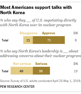 Most Americans support talks with North Korea