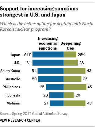 Support for increasing sanctions strongest in U.S. and Japan