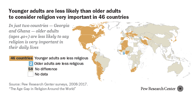 Younger people are less religious than older ones in many countries, especially in the U.S. and Europe