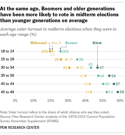 At the same age, Boomers and older generations have been more likely to vote in midterm elections than younger generations on average