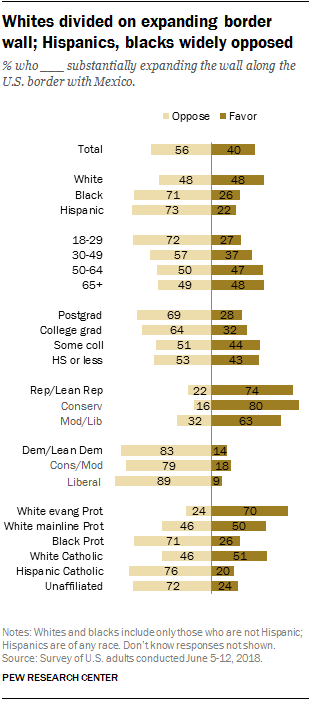 Whites divided on expanding border wall; Hispanics, blacks widely opposed