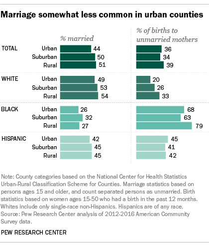 Marriage somewhat less common in urban counties