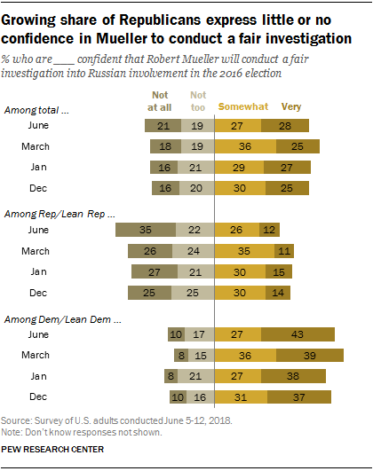 Growing share of Republicans express little or no confidence in Mueller to conduct a fair investigation