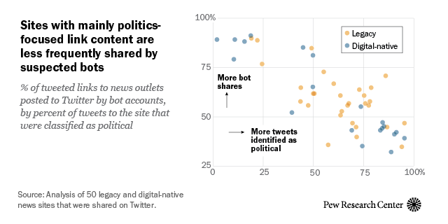 The news that bots share on Twitter tends not to focus on politics