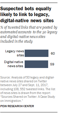 Suspected bots equally likely to link to legacy, digital-native news sites