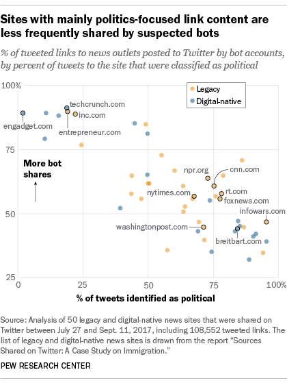 Sites with mainly politics-focused link content are less frequently shared by suspected bots