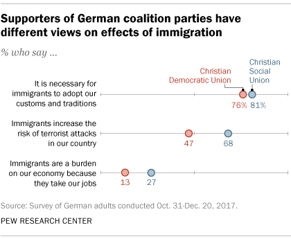 Supporters of German coalition parties have different views on effects of immigration