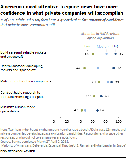 Americans most attentive to space news have more confidence in what private companies will accomplish