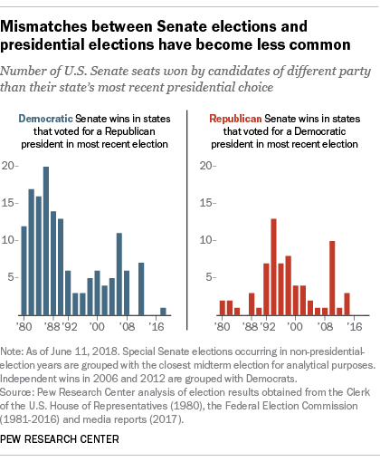 Mismatches between Senate elections and presidential elections have become less common