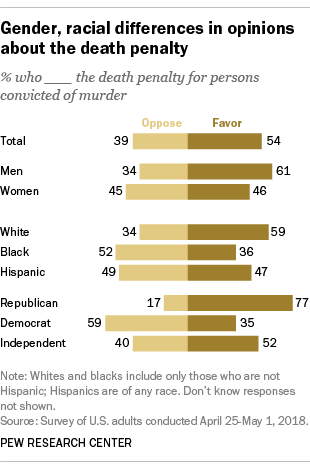 Gender, racial differences in opinions about the death penalty in 2018