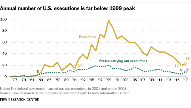 Annual number of U.S. executions in 2017 is far below 1999 peak