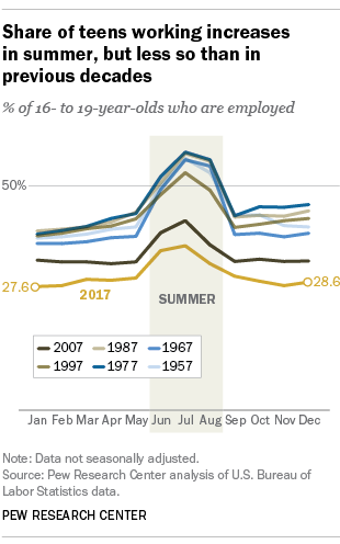 Share of teens working increases in summer, but less so than in previous decades