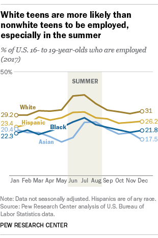 White teens are more likely than nonwhite teens to be employed, especially in the summer