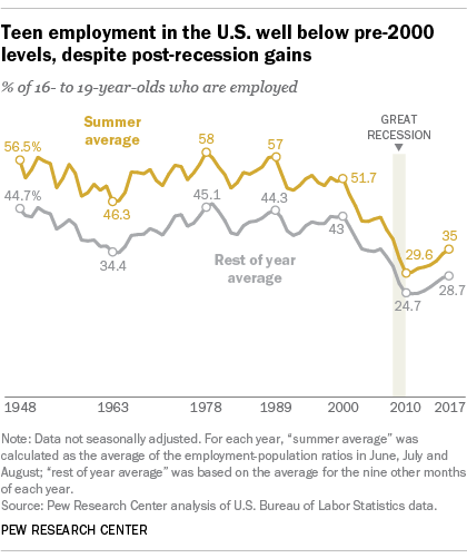 Teen employment in the U.S. well below pre-2000 levels, despite post-recession gains