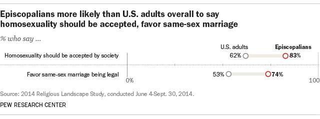 Episcopalians more likely than U.S. adults overall to say homosexuality should be accepted, favor same-sex marriage