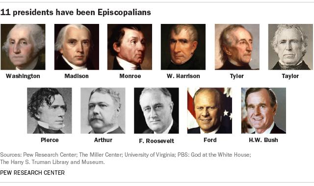 11 presidents have been Episcopalians