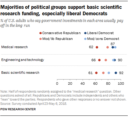 Majorities of political groups support basic scientific research funding, especially liberal Democrats
