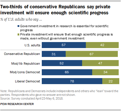 Two-thirds of conservative Republicans say private investment will ensure enough scientific progress