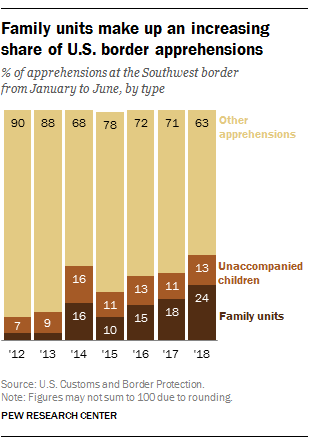 Family units make up an increasing share of U.S. border apprehensions
