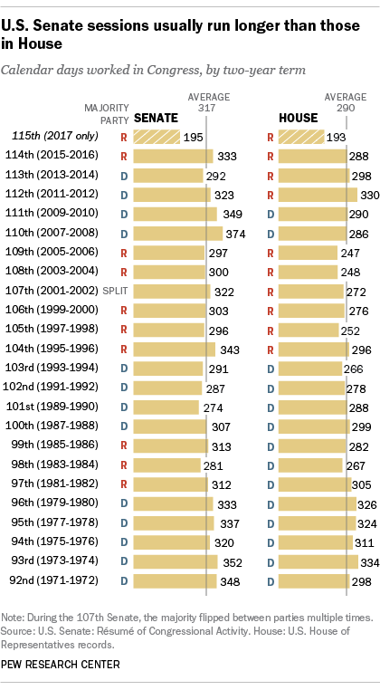 U.S. Senate sessions usually run longer than those in House